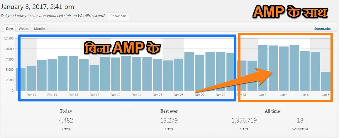 AMP effect